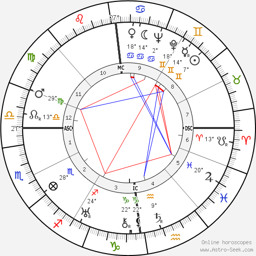 Bob Hope birth chart, biography, wikipedia 2019, 2020
