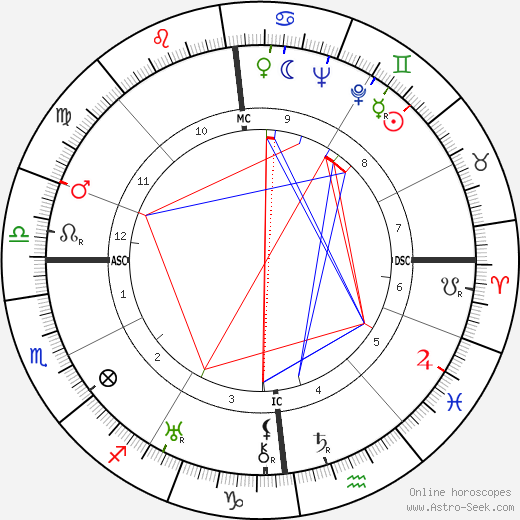 Bob Hope astro natal birth chart, Bob Hope horoscope, astrology