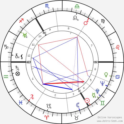 Шарль Спаак Charles Spaak день рождения гороскоп, Charles Spaak Натальная карта онлайн