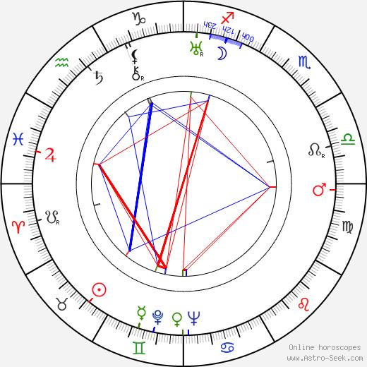 Ema Hrubá день рождения гороскоп, Ema Hrubá Натальная карта онлайн