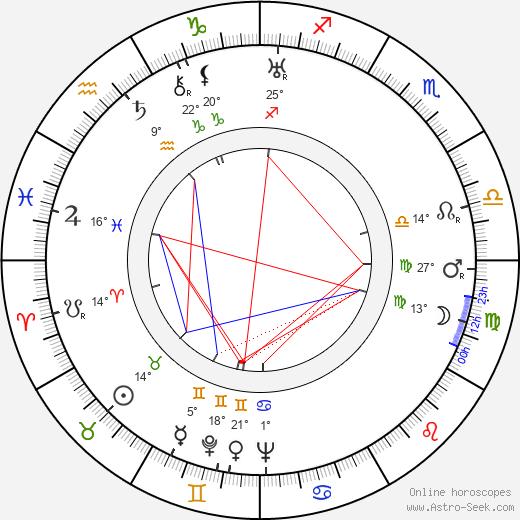 Erasmo Pascual birth chart, biography, wikipedia 2020, 2021