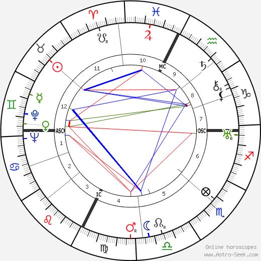 Fernandel tema natale, oroscopo, Fernandel oroscopi gratuiti, astrologia