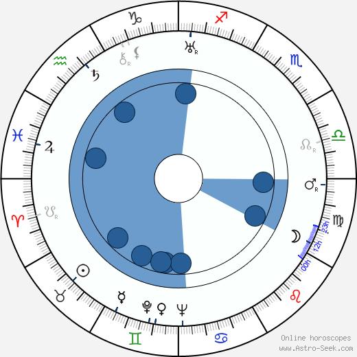 James Beard wikipedia, horoscope, astrology, instagram