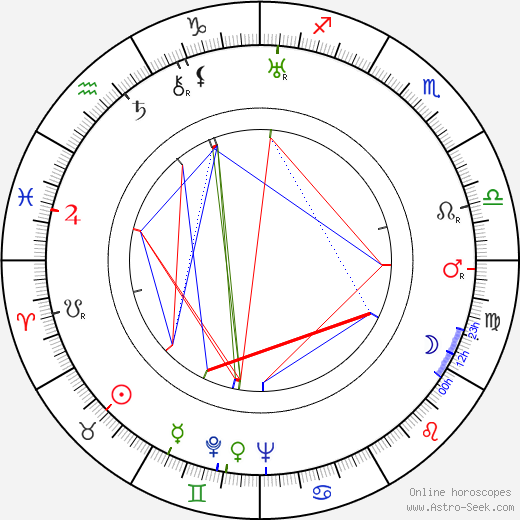 James Beard astro natal birth chart, James Beard horoscope, astrology