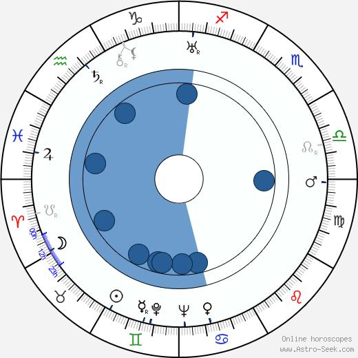 Jindřich Blažíček wikipedia, horoscope, astrology, instagram