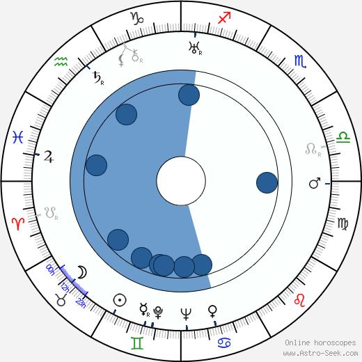 Lexa Jarošín wikipedia, horoscope, astrology, instagram