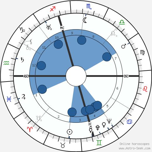 Lorine Niedecker wikipedia, horoscope, astrology, instagram