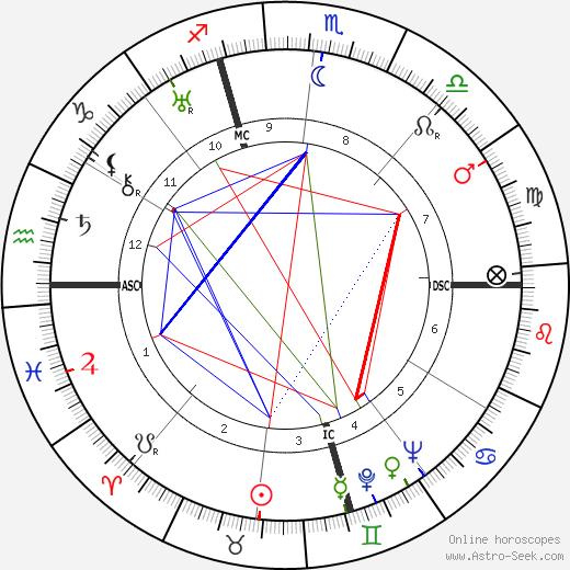 Lorine Niedecker день рождения гороскоп, Lorine Niedecker Натальная карта онлайн