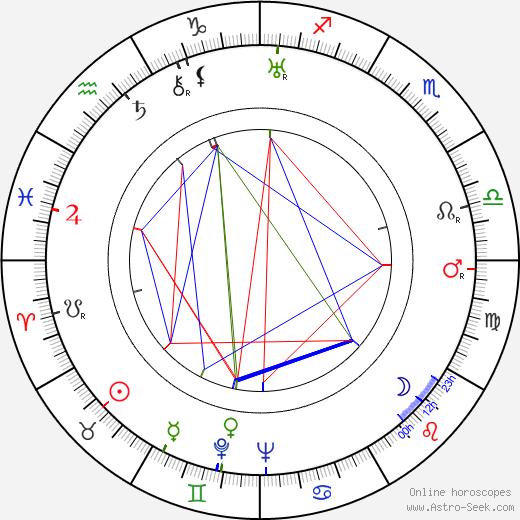 Лютер Адлер Luther Adler день рождения гороскоп, Luther Adler Натальная карта онлайн