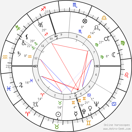 Mino Doro birth chart, biography, wikipedia 2019, 2020