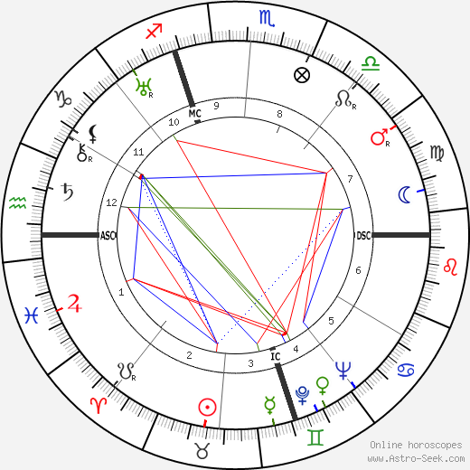 Mino Doro birth chart, Mino Doro astro natal horoscope, astrology