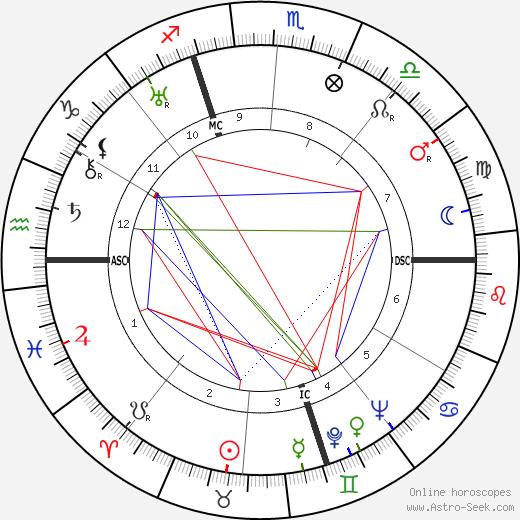 Mino Doro день рождения гороскоп, Mino Doro Натальная карта онлайн