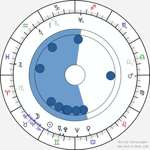 Oliver Drake wikipedia, horoscope, astrology, instagram