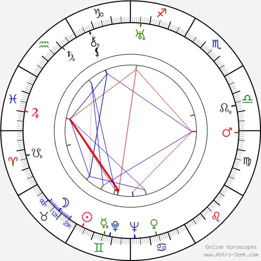 Oliver Drake день рождения гороскоп, Oliver Drake Натальная карта онлайн