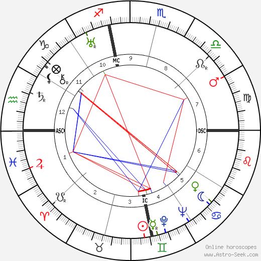 Pandit Ji Gopi Krishna tema natale, oroscopo, Pandit Ji Gopi Krishna oroscopi gratuiti, astrologia