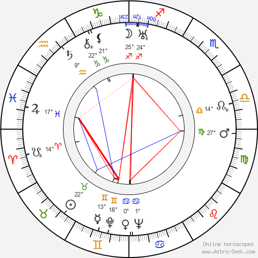 Pavel Demel birth chart, biography, wikipedia 2019, 2020