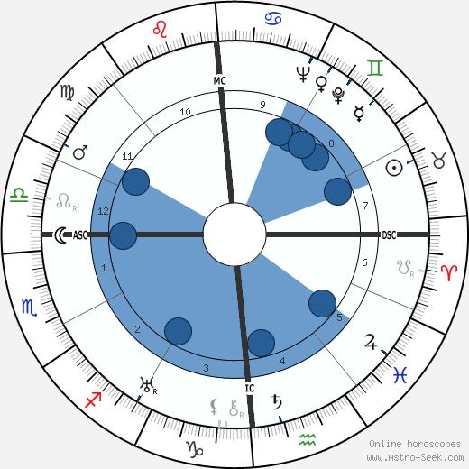 Pierre Soulié wikipedia, horoscope, astrology, instagram