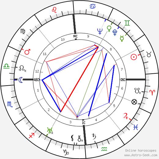 Pierre Soulié день рождения гороскоп, Pierre Soulié Натальная карта онлайн