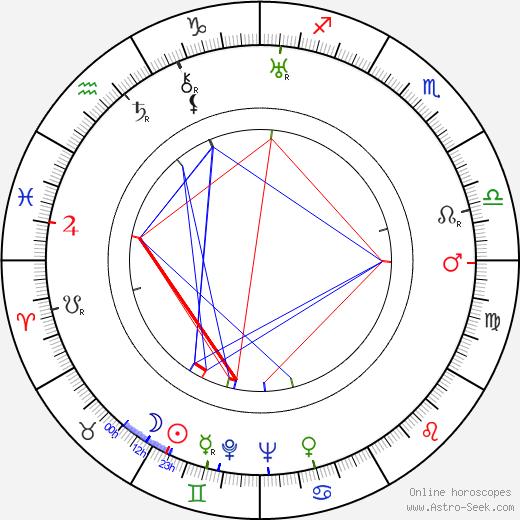 Retu Kukkonen tema natale, oroscopo, Retu Kukkonen oroscopi gratuiti, astrologia