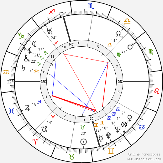 Ugo La Malfa birth chart, biography, wikipedia 2017, 2018