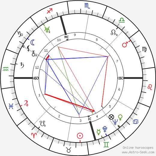 Ugo La Malfa astro natal birth chart, Ugo La Malfa horoscope, astrology