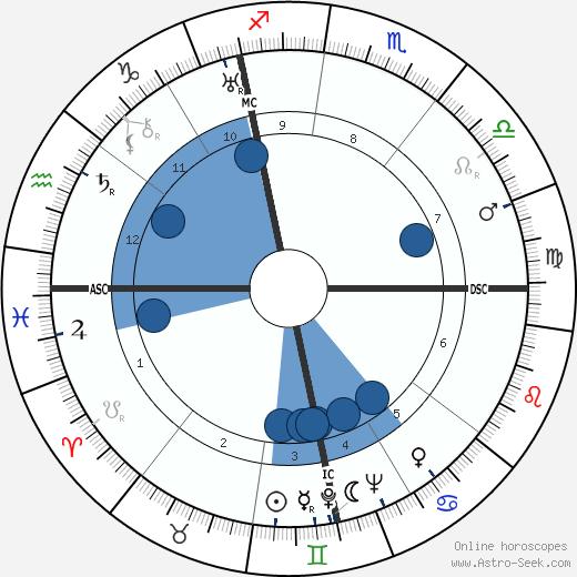 Wilhelm Franke wikipedia, horoscope, astrology, instagram