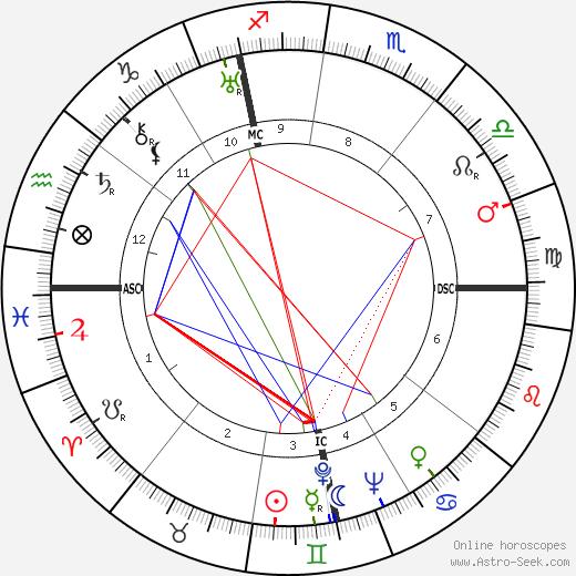 Wilhelm Franke tema natale, oroscopo, Wilhelm Franke oroscopi gratuiti, astrologia