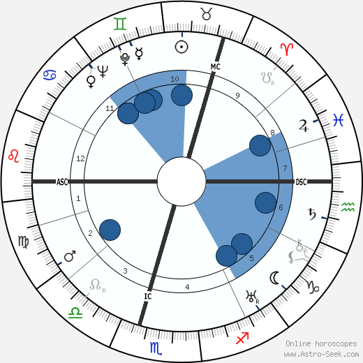 William MacTaggart wikipedia, horoscope, astrology, instagram
