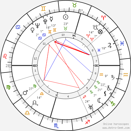 William MacTaggart birth chart, biography, wikipedia 2019, 2020