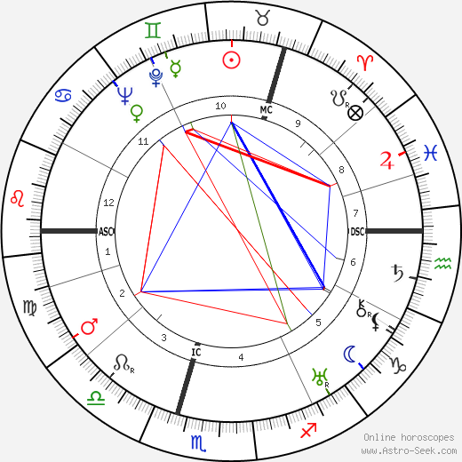 William MacTaggart birth chart, William MacTaggart astro natal horoscope, astrology