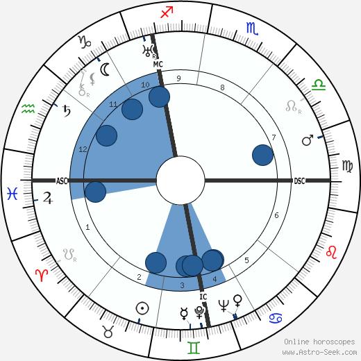 Willy Schneider wikipedia, horoscope, astrology, instagram