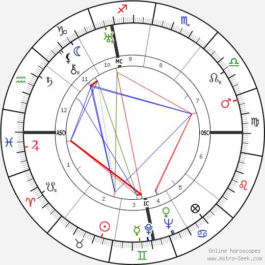 Willy Schneider birth chart, Willy Schneider astro natal horoscope, astrology