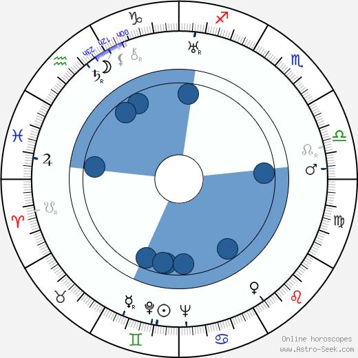 Adam Cyprian wikipedia, horoscope, astrology, instagram