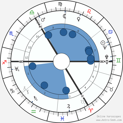 Alan Blumlein wikipedia, horoscope, astrology, instagram