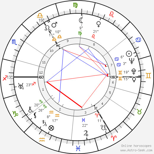 Alan Blumlein birth chart, biography, wikipedia 2019, 2020
