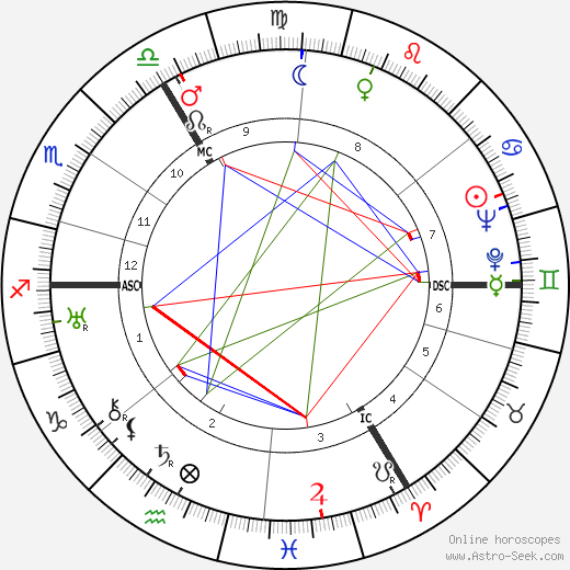 Alan Blumlein birth chart, Alan Blumlein astro natal horoscope, astrology