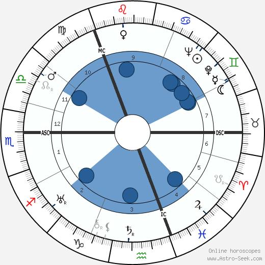 Alec William Badenoch wikipedia, horoscope, astrology, instagram