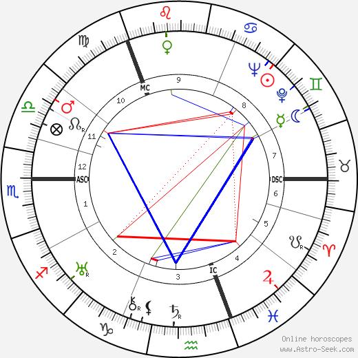 Alec William Badenoch tema natale, oroscopo, Alec William Badenoch oroscopi gratuiti, astrologia