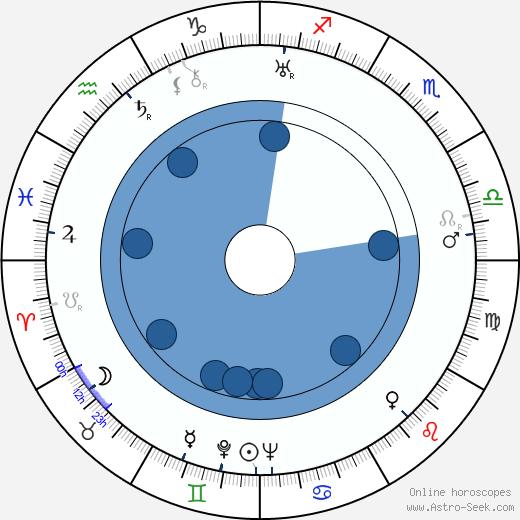 Alf Sjöberg wikipedia, horoscope, astrology, instagram