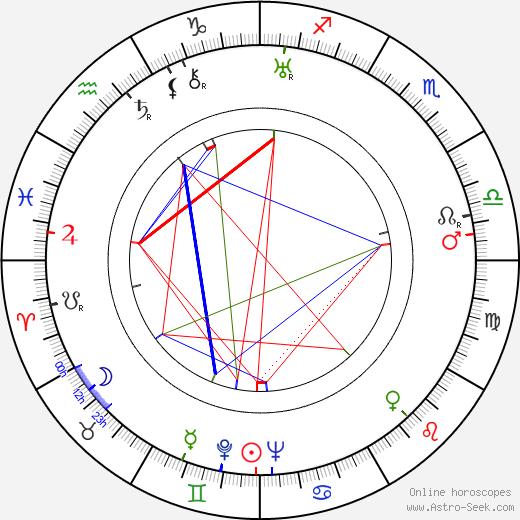 Alois Johannes Lippl birth chart, Alois Johannes Lippl astro natal horoscope, astrology