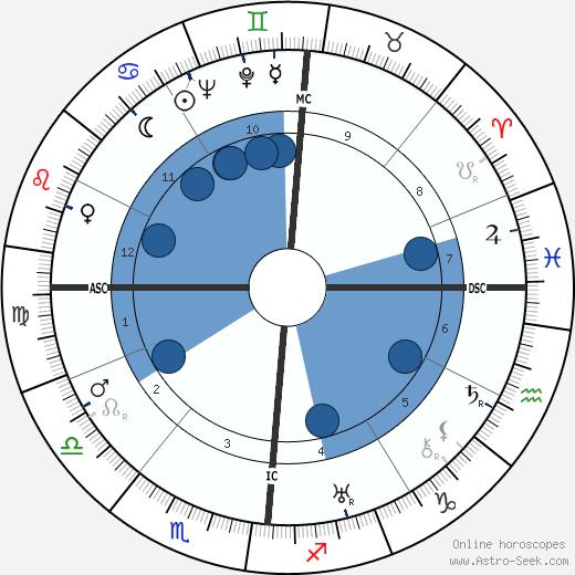 André Boissarie wikipedia, horoscope, astrology, instagram