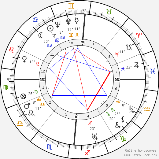 André Boissarie birth chart, biography, wikipedia 2019, 2020