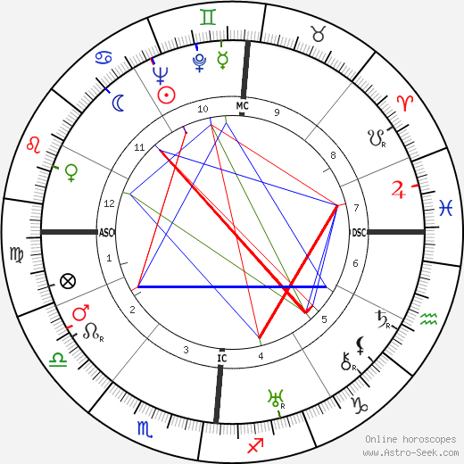 André Boissarie birth chart, André Boissarie astro natal horoscope, astrology