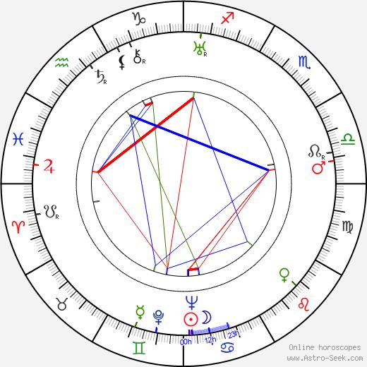 Энн Ревир Anne Revere день рождения гороскоп, Anne Revere Натальная карта онлайн