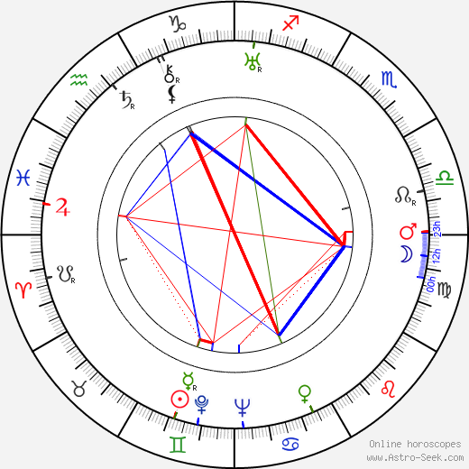 Eddie Acuff birth chart, Eddie Acuff astro natal horoscope, astrology