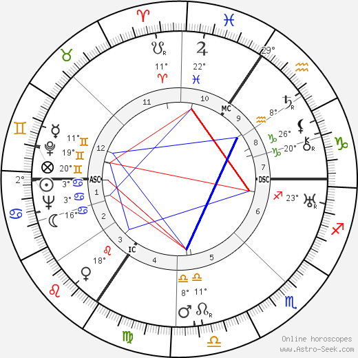 Fernand Demany birth chart, biography, wikipedia 2019, 2020