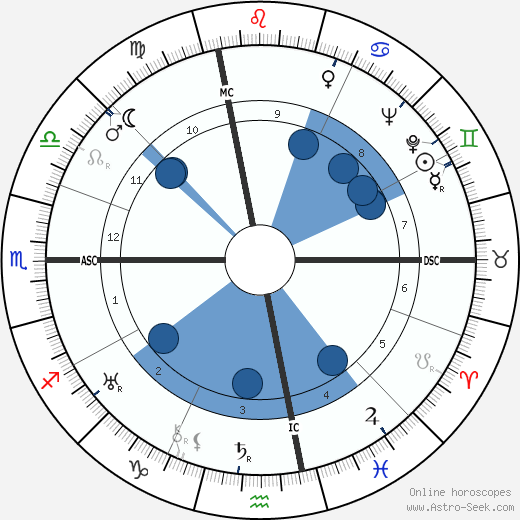 Frances Gibson wikipedia, horoscope, astrology, instagram