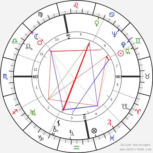 Frances Gibson tema natale, oroscopo, Frances Gibson oroscopi gratuiti, astrologia
