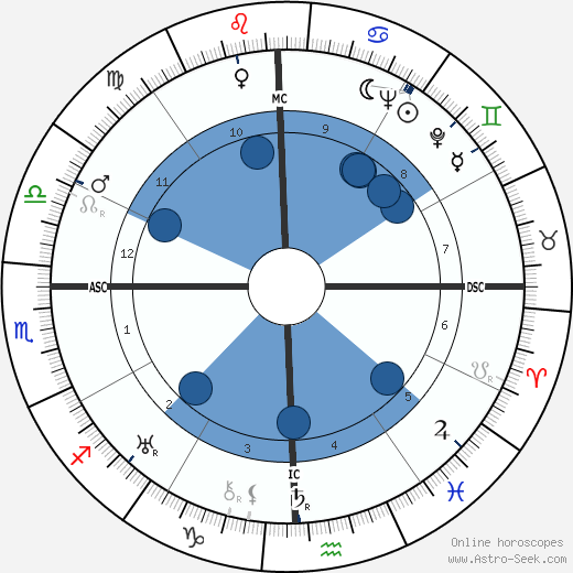 George Orwell horoscope, astrology, sign, zodiac, date of birth, instagram