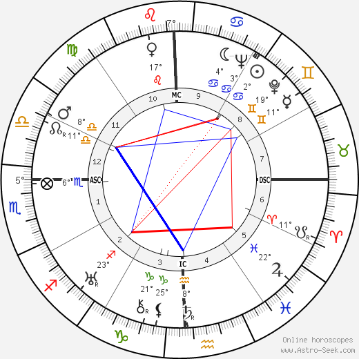 George Orwell birth chart, biography, wikipedia 2018, 2019